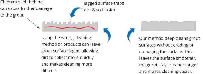Our method deep cleans grout surfaces without eroding or damaging the surface. This leaves the surface smoother, the grout stays cleaner longer and makes cleaning easier. Using the wrong cleaning method or products can leave  grout surface jaged, allowing dirt to collect more quickly and makes cleaning more difficult.  Chemicals left behind can cause further damage to the grout Jagged surface traps dirt & soil faster